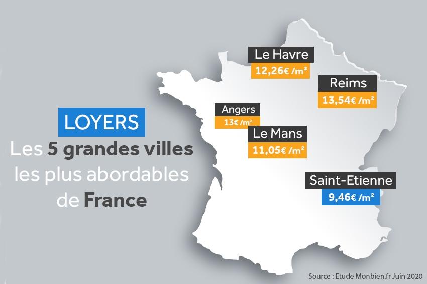Location, les 5 grandes villes les plus abordables de France