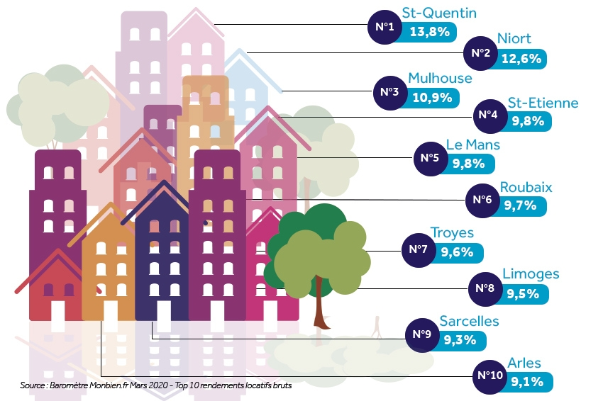 Top 10 des villes où investir en 2020